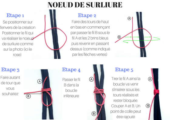 Technique du noeud de surloyer